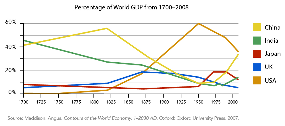 A line graph showing the Percentage of World GDP from 1700-2008. China started at 40% in 1700's steadily increased to approximately 55% in 1825 where it sharply dropped to 10% in 1975 before it began its ascent to approximately 35% in 2000. The United States started at 0% in the 1700's, slowly increased to approximately 5% in 1825 where it then dramatically increased to 60% in 1950, and then dropped to 35% by 2000. India's percentage started at approximately 45% in 1700 and has steadily decreased to approximately 10% in 1975 where it then increased to approximately 15% in 2000. Japan was at a little less than 9% in 1700 and remained at that level until 1950 where it increased to 20% by 1975 before dropping back down to 10% in 2000. The United Kingdom started around 5% in 1700 before steadily increasing to 10% in 1625 where it then increased to 20% by 1875 and then slowly decreased to less than 5% by the year 2000.