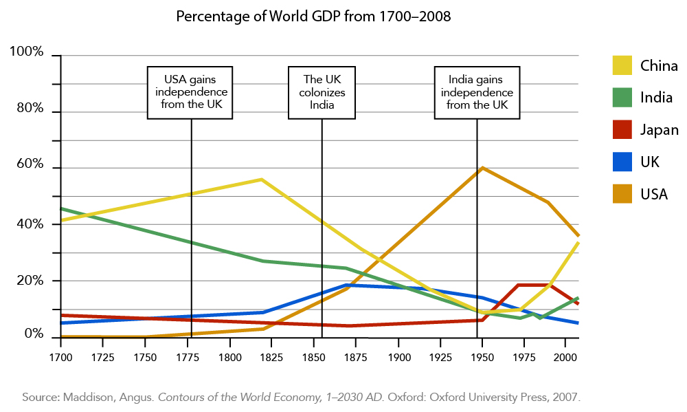 """A line graph showing Percentage of the World GDP from 1700-2008 with informational labels. At 1775 the label reads """"USA gains independence from the UK"""". Shortly ate 1850 the label reads """"The UK colonizes India"""". Shortly before 1950 the label reads """"India gains independence from the UK."""""""