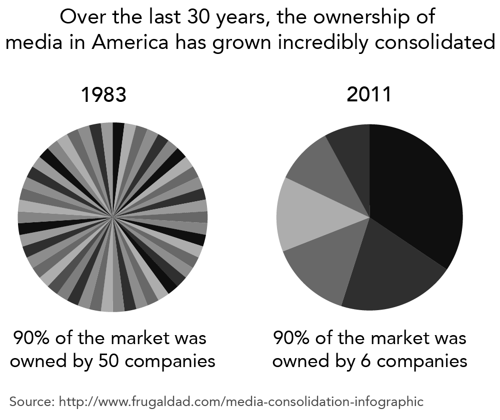 Two pie charts comparing ownership of media in America between 1983 and 2011. In 1983 90% of the market was owned by 50 companies. In 2011 90% of the market was owned by 6 companies.