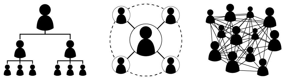 Three icons representing the various modes of communication that take place in a business environment. The first mode shows one individual at the top of a chain, which feeds down into two individuals, and from each of those two individuals comes three individuals. The second mode is one central person flowing to four individual in a circle around the center. The third mode of communication shows a group of people with lines between each and every one.