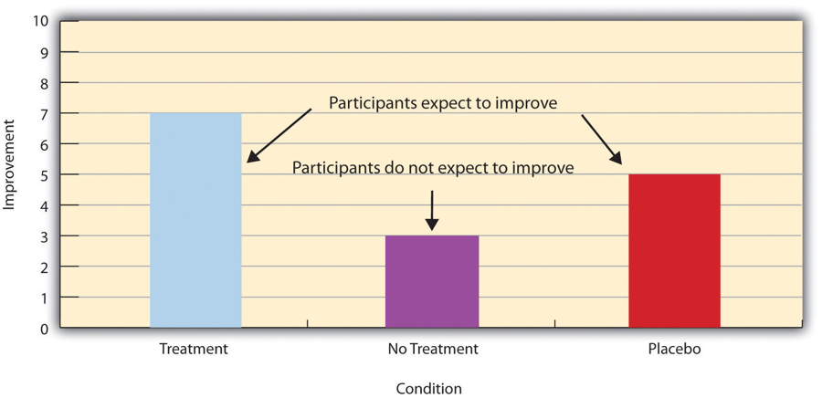 """Bar Graph measuring Treatment, No Treatment, and Placebo Conditions, against Improvement (0-10). Treatment:7 and Placebo:5 are marked as """"Participants expect to improve."""" No Treatment:3 is marked """"Participants do not expect to improve."""""""