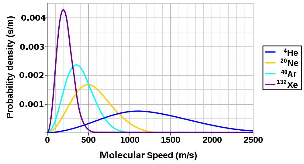 Figure 6.# Molecular Speed Distribution of Noble Gases