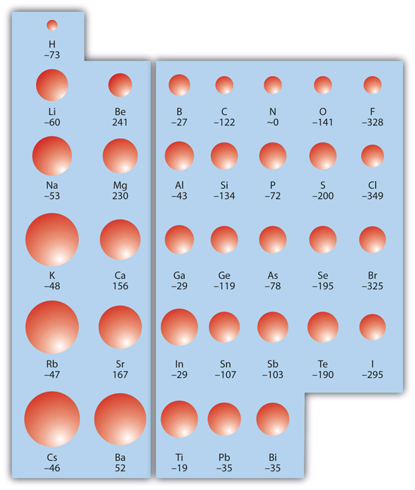 Electron Affinity
