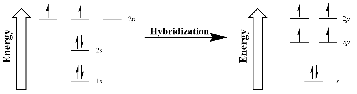Figure #.#. Hybridization of carbon to generate sp orbitals.