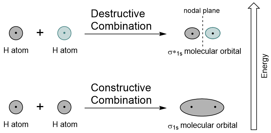 Figure #.#. Hydrogen molecular orbital combination diagram.
