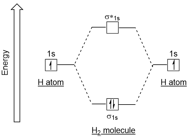 Figure #.#. Hydrogen molecular orbital electron configuration energy diagram.