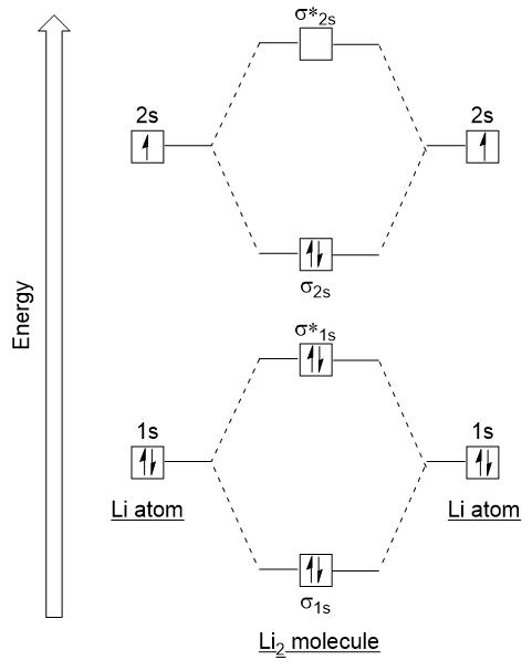 Figure #.#. Molecular orbital electron configuration energy diagram for dilithium.
