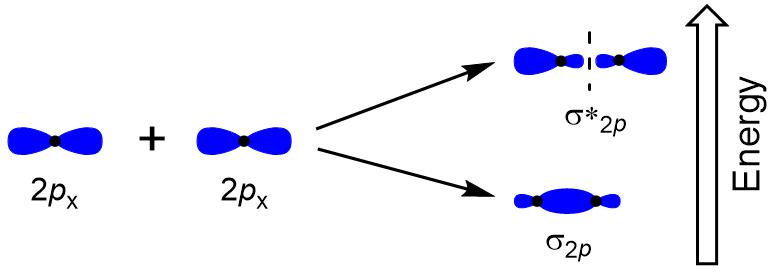 Figure #.#. Head-to-head overlap of p orbitals.