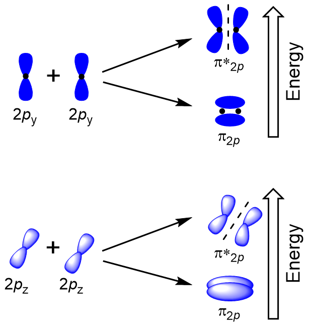 Figure #.#. Sideways overlap of p orbitals.