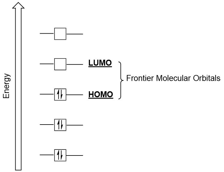 Figure #.#. Frontier molecular orbitals HOMO and LUMO.