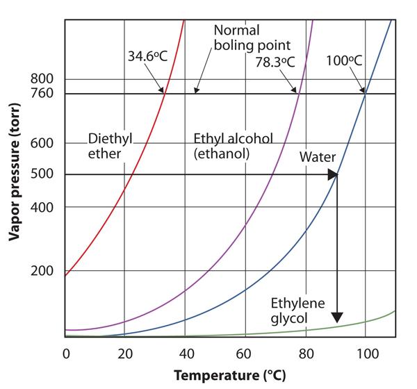 Pressure vs Temperature 2