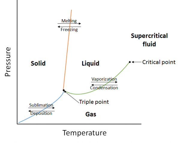 Figure 10.10. A generic phase diagram.