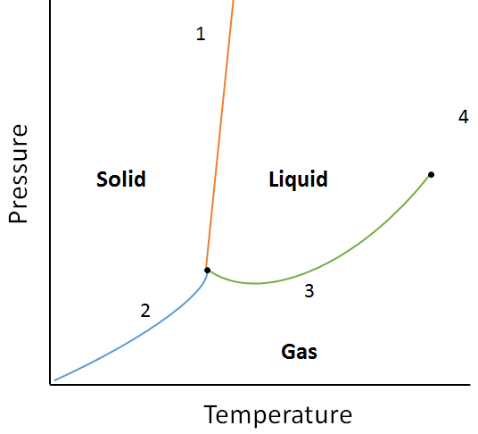 example question phase diagram