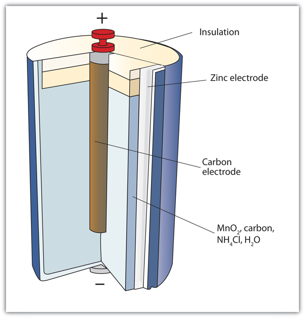 Alkaline Battery Diagram Leclanche George Cell Dry
