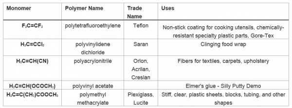 common_monomers_and_polymers