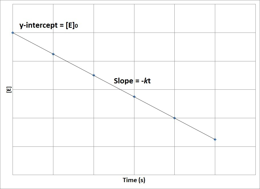 Figure 17.4.3. Plot of concentration versus time for a zero-order reaction.