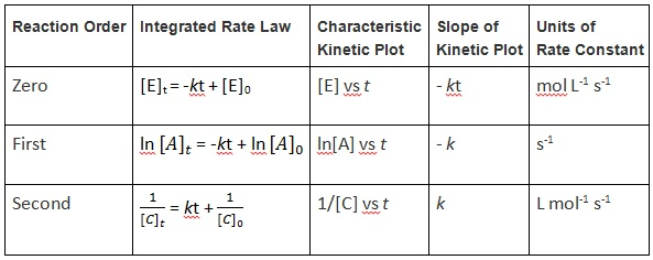Table 17.4.1 Integrated Rate Law Summary
