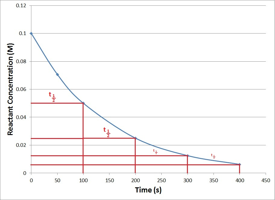 Figure 17.4.4. A kinetics plot of a generic first-order reaction showing repeating half-lives.