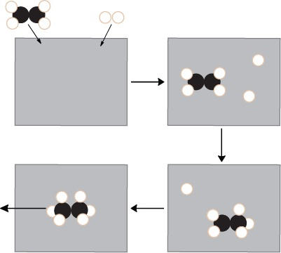 Figure 17.7.4. Heterogeneous catalysis mechanisms of reaction for ethene with hydrogen on a catalytic metal surface.