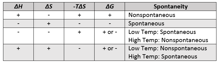 Table #.#. Spontaneity and the signs of enthalpy and entropy terms.