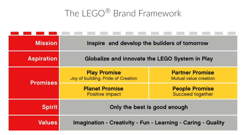 Title: The LEGO Brand Framework. Five level framework. First level is Mission: Inspire and develop the builders of tomorrow. Second level is Aspiration: Globalize and innovate the Lego system-in-play. Third level is Promises: Play Promise: joy of building, pride of creation. Partner Promise: Mutual value creation. Planet promise: Positive impact. People Promise: Succeed together. Fourth level is Spirit: Only the best is good enough. Fifth level is Values: Imagination, Creativity, Fun, Learning, Caring, Quality.