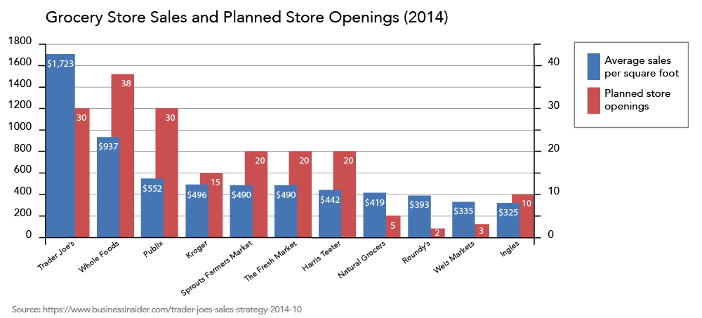 Grocery store sales per square foot and store opening plans chart. Overall, Trader Joe's outpaces competitors in sales per square foot and expansion plans. More details follow. Trader Joe's has 30 store openings and an average $1,723 for 1800 square feet. Whole Foods has 38 store openings and $937 for around 1200 square feet. Publix has 30 store openings and $552 for about 800 square feet. Kroger has 15 store openings and $496 for about 600 square feet. Sprouts Farmers Market has 20 store openings and $490 for 800 square feet. The Fresh Market has 20 store openings and $490 for about 600 square feet. Harris Teeter has 20 store openings and $442 for about 600 square feet. Natural Grocers has 5 store openings and $419 for about 600 square feet. Roundy's has 2 store openings and $393 for about 600 square feet. Weis Markets has 3 store openings and $335 for about 400 square feet. Ingles has 10 store openings and $325 for about 400 square feet.