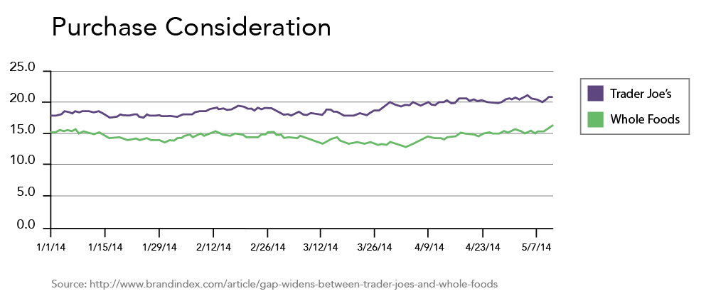 Purchase Consideration for Trader Joe's, Whole Foods chart. Trader Joe's rating starts at around 17 and gradually increases to around 20 each week. Whole Foods stays at around 15 each week.
