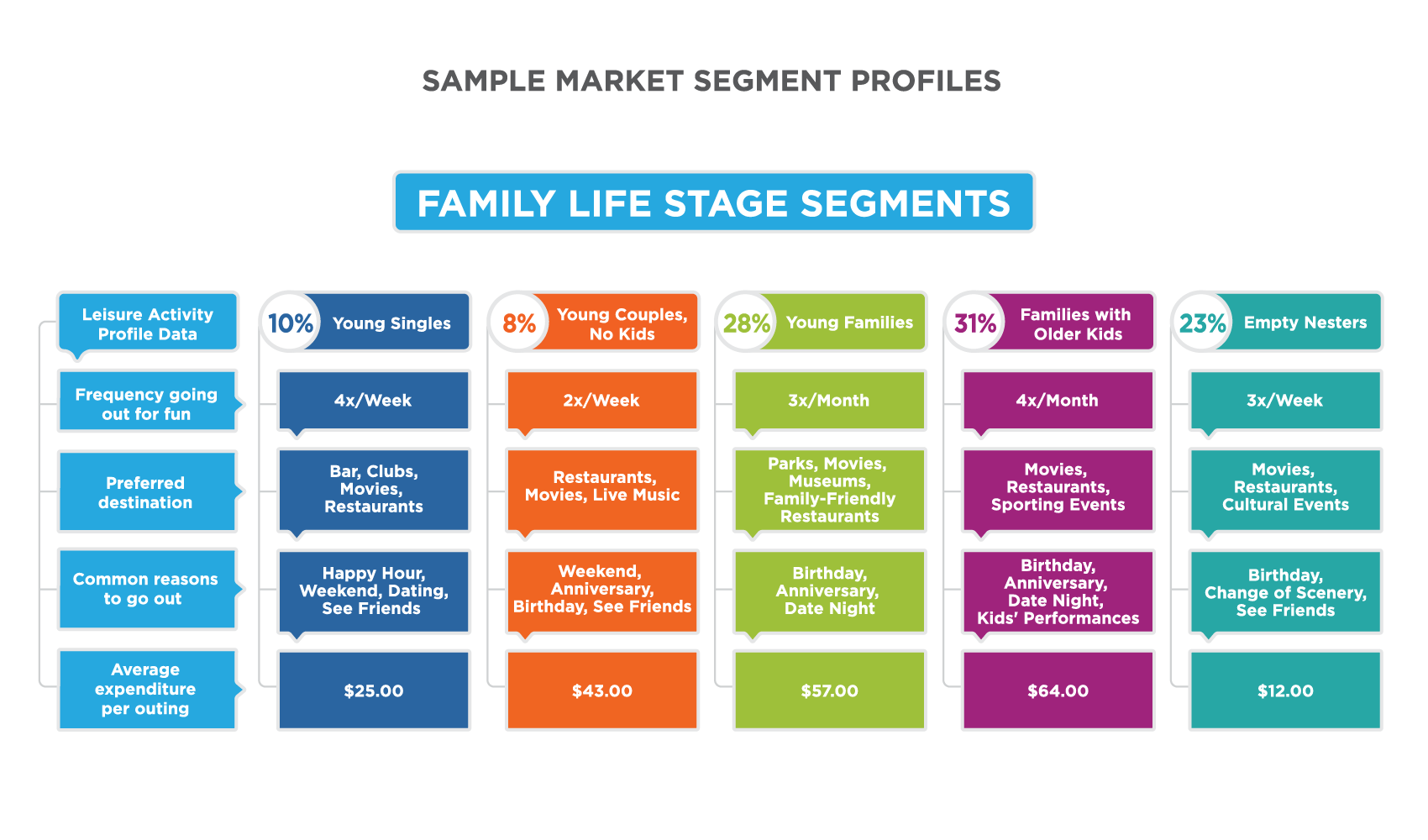 Chart titled Sample Market Segment Profiles: Family Life Stages Segments. Left-most Column is Young Singles (10%). Frequency of going out for fun: 4 outings per week. Preferred destination: bar, clubs, movies, restaurants. Common reasons to go out: Happy Hour, weekend, dating, see friends. Average expenditure per outing: $25. Second column is Young Couples, No Kids (8%). Frequency of going out for fun: 2 outings per week. Preferred destination: Restaurants, movies, live music. Common reasons to go out: weekend, anniversary, birthday, see friends. Average expenditure per outing: $43. Third column is Young Families (28%). Frequency of going out for fun: 3 outings per month. Preferred destination: parks, movies, museums, family-friendly restaurants. Common reasons to go out: birthday, anniversary, date night. Average expenditure per outing: $57. Fourth column is Families with older kids (31%). Frequency of going out for fun: 4 outings per month. Preferred destination: movies, restaurants, sporting events. Common reasons to go out: birthday, anniversary, date night, kids' performances. Average expenditure per outing: $64. Fifth column is Empty nesters (23%). Frequency of going out for fun: 3 outings per week. Preferred destination: movies, restaurants, cultural events. Common reasons to go out: birthday, change of scenery, see friends. Average expenditure per outing: $12.