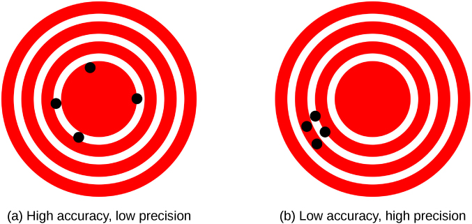 "Two target patterns, each consisting of three white concentric rings on a red background. Figure a, labeled ""High accuracy, low precision,"" shows four black points, spread out along the circumference of the innermost circle. Figure b, labeled ""Low accuracy, high precision,"" shows four black points all clustered very near each other between the middle and outer circles."