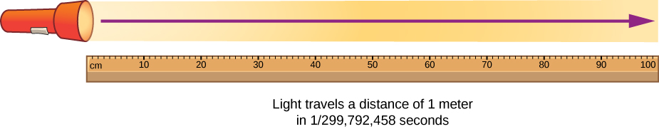 "A drawing of a meter stick and a flashlight shining a beam of light. An arrow indicates that the beam spans the length of the meter stick. The drawing is labeled "" light travels a distance of 1 meter in 1 over 299,792,458 seconds."