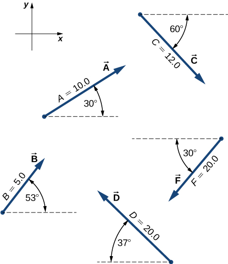 The x y coordinate system has positive x to the right and positive y up. Vector A has magnitude 10.0 and points 30 degrees counterclockwise from the positive x direction. Vector B has magnitude 5.0 and points 53 degrees counterclockwise from the positive x direction. Vector C has magnitude 12.0 and points 60 degrees clockwise from the positive x direction. Vector D has magnitude 20.0 and points 37 degrees clockwise from the negative x direction. Vector F has magnitude 20.0 and points 30 degrees counterclockwise from the negative x direction.