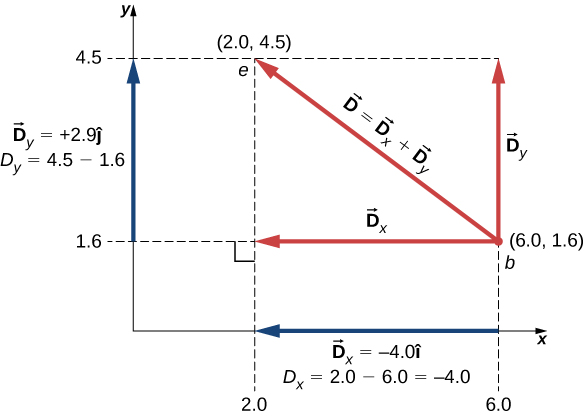 Vector D extends from coordinates 6.0, 1.6 to coordinates 2.0, 4.5. Vector D equals vector D sub x plus vector D sub y. D sub x equals minus 4.0 I hat, and extends from x=6.0 to x =2.0. The magnitude D sub x equals 2.0-6.0 = -4.0. D sub y equals plus 2.9 j hat, and extends from y=1.6 to y=4.5. The magnitude D sub y equals 4.5 − 1.6.