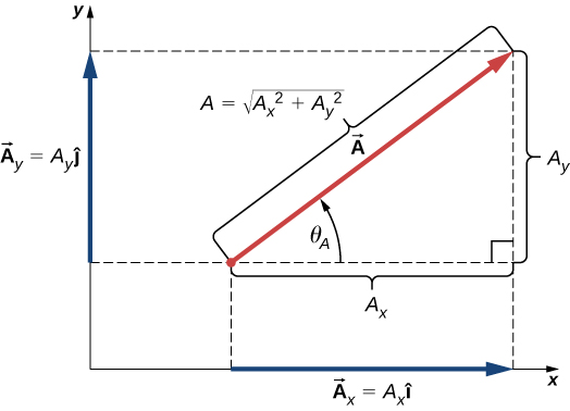 Vector A has horizontal x component A sub x equal to magnitude A sub x I hat and vertical y component A sub y equal to magnitude A sub y j hat. Vector A and the components form a right triangle with sides length magnitude A sub x and magnitude A sub y and hypotenuse magnitude A equal to the square root of A sub x squared plus A sub y squared. The angle between the horizontal side A sub x and the hypotenuse A is theta sub A.