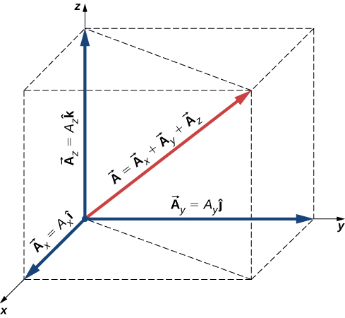 Vector A in the x y z coordinate system extends from the origin. Vector A equals the sum of vectors A sub x, A sub y and A sub z. Vector A sub x is the x component along the x axis and has length A sub x I hat. Vector A sub y is the y component along the y axis and has length A sub y j hat. Vector A sub z is the z component along the z axis and has length A sub x k hat. The components form the sides of a rectangular box with sides length A sub x, A sub y, and A sub z.