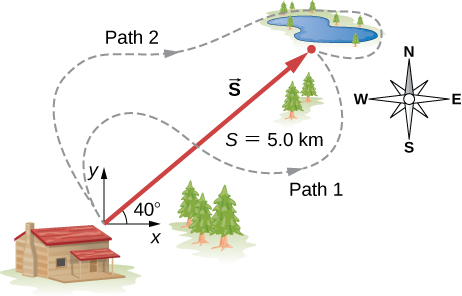 The vector from the cabin to the lake is vector S, magnitude 5.0 kilometers and pointing 40 degrees north of east. Two additional meandering paths are shown and labeled path 1 and path 2.
