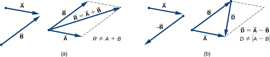 The parallelogram method for adding vectors is illustrated. In figure a, vectors A and B are shown. Vector A points to the right and down and vector B points right and up. Vectors A and B are then shown as solid arrows with their tails together, and their directions as before. A dashed line parallel to vector A but shifted so it starts at the head of B is shown. A second dashed line, parallel to B and starting at the head of A is also shown. The vectors A and B and the two dashed lines form a parallelogram. A third vector, labeled vector R = vector A plus vector B, is shown. The tail of vector R is at the tails of vectors A and B, and the head of vector R is where the dashed lines meet each other, diagonally across the parallelogram. We note that the magnitude of R is not equal to the magnitude of A plus the magnitude of B. In figure b, vectors A and minus B are shown. Vector minus B is vector B from part a, rotated 180 degrees. Vector A points to the right and down and vector minus B points left and down. Vectors A and B are then shown as solid arrows with their tails together, and their directions as before. A dashed line parallel to vector A but shifted so it starts at the head of B is shown. A second dashed line, parallel to B and starting at the head of A is also shown. The vectors A and B and the two dashed lines form a parallelogram. A third vector, labeled vector D is shown. The tail of vector D is at the head of vector B, and the head of vector D is at the head of vector A, diagonally across the parallelogram. We note that vector D is equal to vector A minus vector B, but the magnitude of D is not equal to the magnitude of A minus the B.