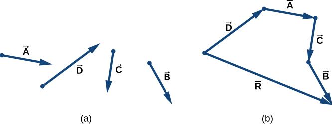2 1 Scalars And Vectors University Physics Volume 1