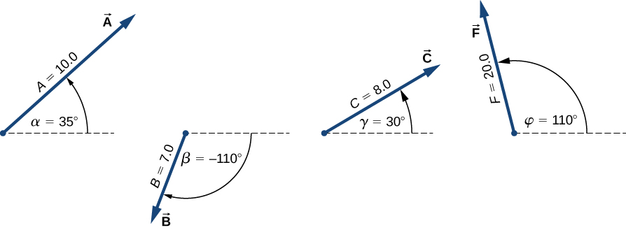 Vector A has magnitude 10.0 and is at an angle alpha = 35 degrees counterclockwise from the horizontal. It points up and right. Vector B has magnitude 7.0 and is at an angle beta = -110 degrees clockwise from the horizontal. It points down and left. Vector C has magnitude 8.0 and is at an angle gamma = 30 degrees counterclockwise from the horizontal. It points up and right. Vector F has magnitude 20.0 and is at an angle phi = 110 degrees counterclockwise from the horizontal. It points up and left.