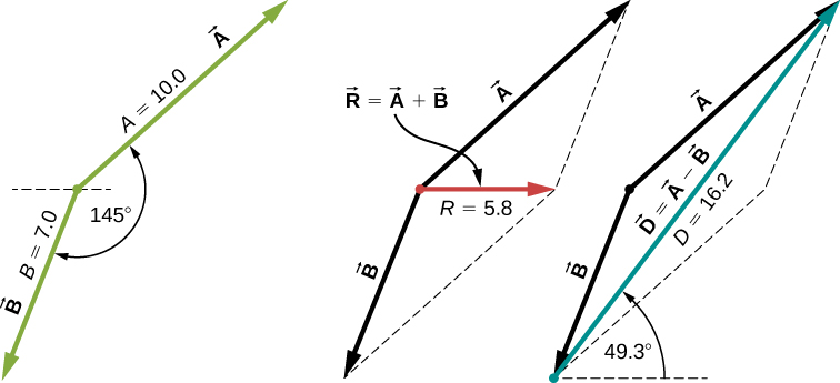 Three diagrams of vectors A and B. Vectors A and B are shown placed tail to tail. Vector A points up and right and has magnitude 10.0. Vector B points down and left and has magnitude 7.0. The angle between vectors A and B is 145 degrees. In the second diagram, Vectors A and B are shown again along with the dashed lines completing the parallelogram. Vector R equaling the sum of vectors A and B is shown as the vector from the tails of A and B to the opposite vertex of the parallelogram. The magnitude of R is 5.8. In the third diagram, Vectors A and B are shown again along with the dashed lines completing the parallelogram. Vector D equaling the difference of vectors A and B is shown as the vector from the head of B to the head of A. The magnitude of D is 16.2, and the angle between D and the horizontal is 49.3 degrees. Vector R in the second diagram is much shorter than vector D in the third diagram.
