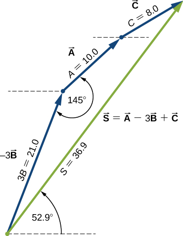 Three vectors are shown in blue and placed head to tail: Vector minus 3 B points up and right and has magnitude 3 B = 21.0. Vector A starts at the head of B, points up and right, and has a magnitude of A=10.0. The angle between vector A and vector minus 3 B is 145 degrees. Vector C starts at the head of A and has magnitude C=8.0. Vector S is green and goes from the tail of minus 3 B to the head of C. Vector S equals vector A minus 3 vector B plus vector C, has a magnitude of S=36.9 and makes an angle of 52.9 degrees counterclockwise with the horizontal.