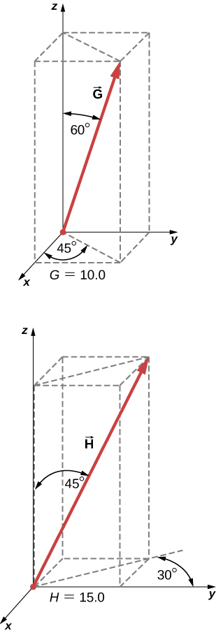 Vector G has magnitude 10.0. Its projection in the x y plane is between the positive x and positive y directions, at an angle of 45 degrees from the positive x direction. The angle between vector G and the positive z direction is 60 degrees. Vector H has magnitude 15.0. Its projection in the x y plane is between the negative x and positive y directions, at an angle of 30 degrees from the positive y direction. The angle between vector H and the positive z direction is 450 degrees.