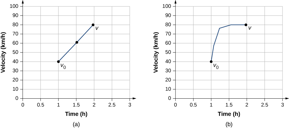 Graph A shows velocity in kilometers per hour plotted versus time in hour. Velocity increases linearly from 40 kilometers per hour at 1 hour, point vo, to 80 kilometers per hour at 2 hours, point v. Graph B shows velocity in kilometers per hour plotted versus time in hour. Velocity increases from 40 kilometers per hour at 1 hour, point vo, to 80 kilometers per hour at 2 hours, point v. Increase is not linear – first velocity increases very fast, then increase slows down.