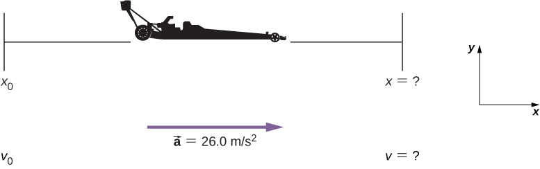 Figure shows race car with acceleration of 26 meters per second squared.