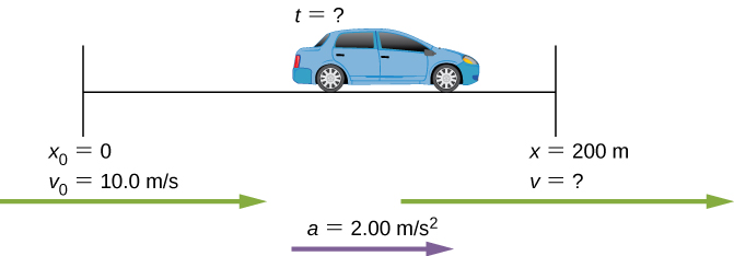 Figure shows car accelerating from the speed of 10 meters per second at a rate of 2 meters per second squared. Acceleration distance is 200 meters.