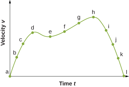 Graph is a plot of velocity v as a function of time t. Graph is non-linear with velocity being equal to zero and the beginning point a and the last point l.