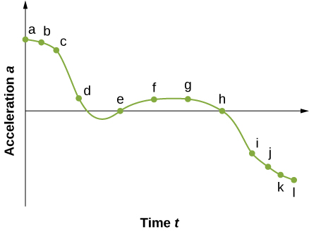 Graph is a plot of acceleration a as a function of time t. Graph is non-linear with acceleration being positive at the beginning, negative at the end, and crossing x axis between points d and e and at points e and h.