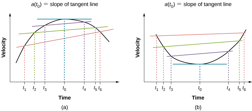 Graph A shows velocity plotted versus time. Velocity increases from t1 to t2 and t3. It reaches maximum at t0. It decreases to t4 and continues to decrease to t5 and t6. The slope of the tangent line at t0 is indicated as the instantaneous velocity. Graph B shows velocity plotted versus time. Velocity decreases from t1 to t2 and t3. It reaches minimum at t0. It increases to t4 and continues to increase to t5 and t6. The slope of the tangent line at t0 is indicated as the instantaneous velocity.