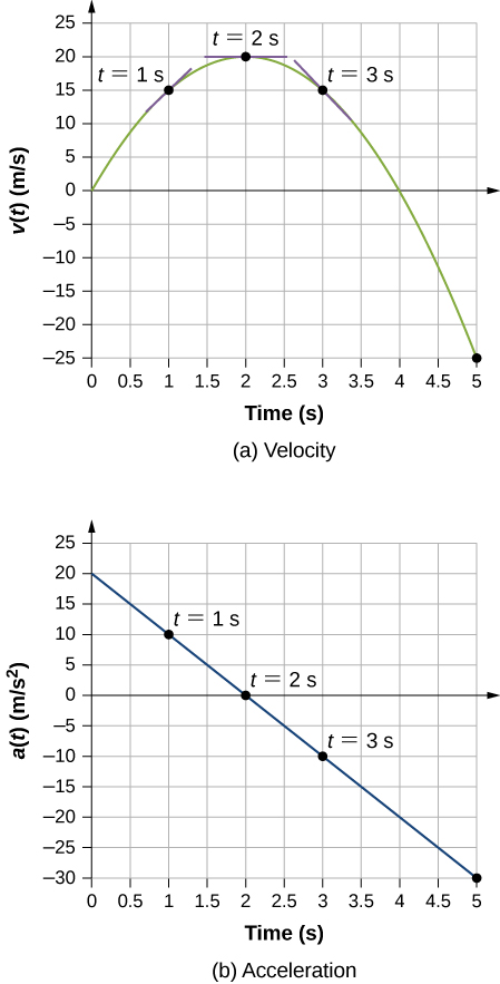 Graph A shows velocity in meters per second plotted versus time in seconds. Velocity starts at zero, increases to 15 at 1 second, and reaches maximum of 20 at 2 seconds. It decreases to 15 at 3 seconds and continues to decrease to -25 at 5 seconds. Graph B shows acceleration in meters per second squared plotted versus time in seconds. Graph is linear and has a negative constant slope. Acceleration starts at 20 when time is zero, decreases to 10 at 1 second, to zero at 2 seconds, to -10 at 3 seconds, and to -30 and 5 seconds.