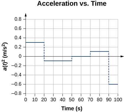 Graph shows acceleration in meters per second squared plotted versus time in seconds. Acceleration is 0.3 meters per second squared between 0 and 20 seconds, -0.1 meters per second squared between 20 and 50 seconds, zero between 50 and 70 seconds, -0.6 between 90 and 100 seconds.