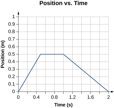 Graph shows position in kilometers plotted as a function of time at minutes. It starts at the origin, reaches 0.5 kilometers at 0.5 minutes, remains constant between 0.5 and 0.9 minutes, and decreases to 0 at 2.0 minutes.